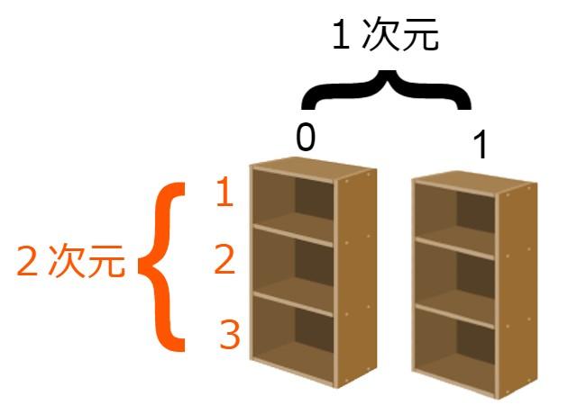 配列の次元イメージ