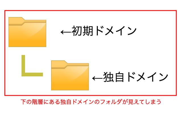 ファイル階層